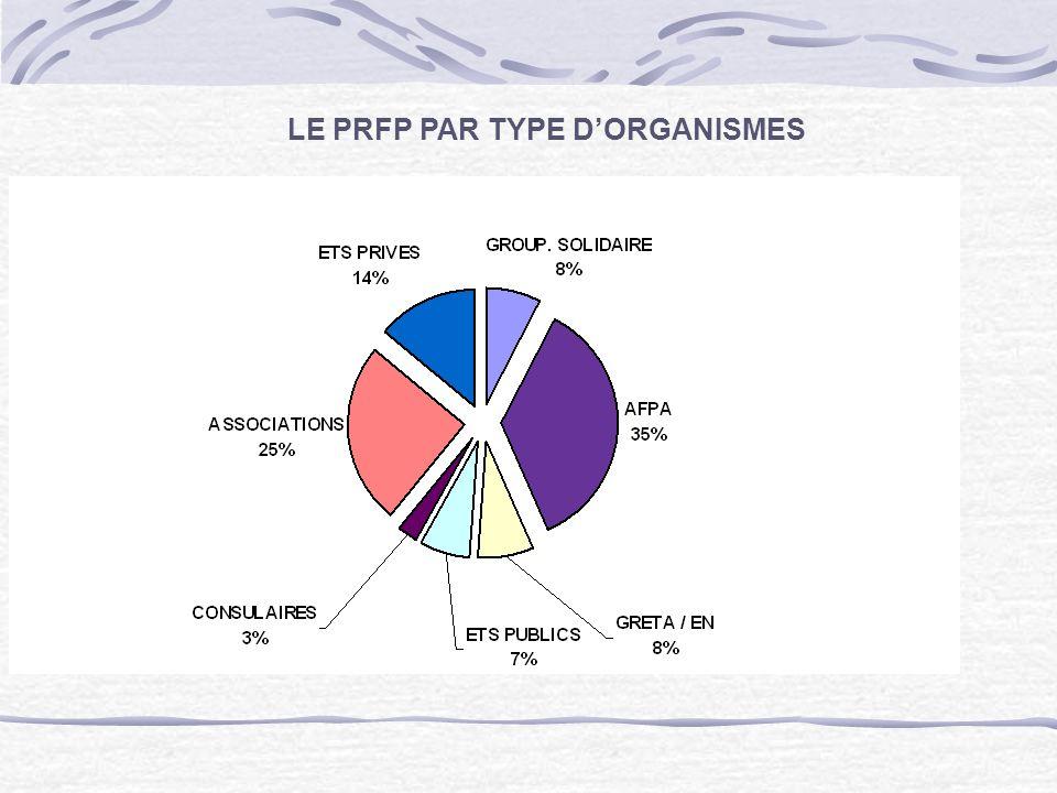 LE PRFP PAR TYPE D'ORGANISMES