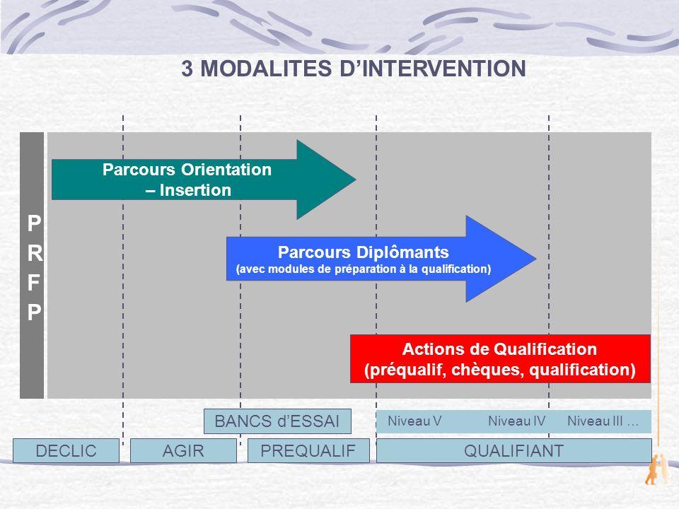 3 MODALITES D'INTERVENTION PRFP
