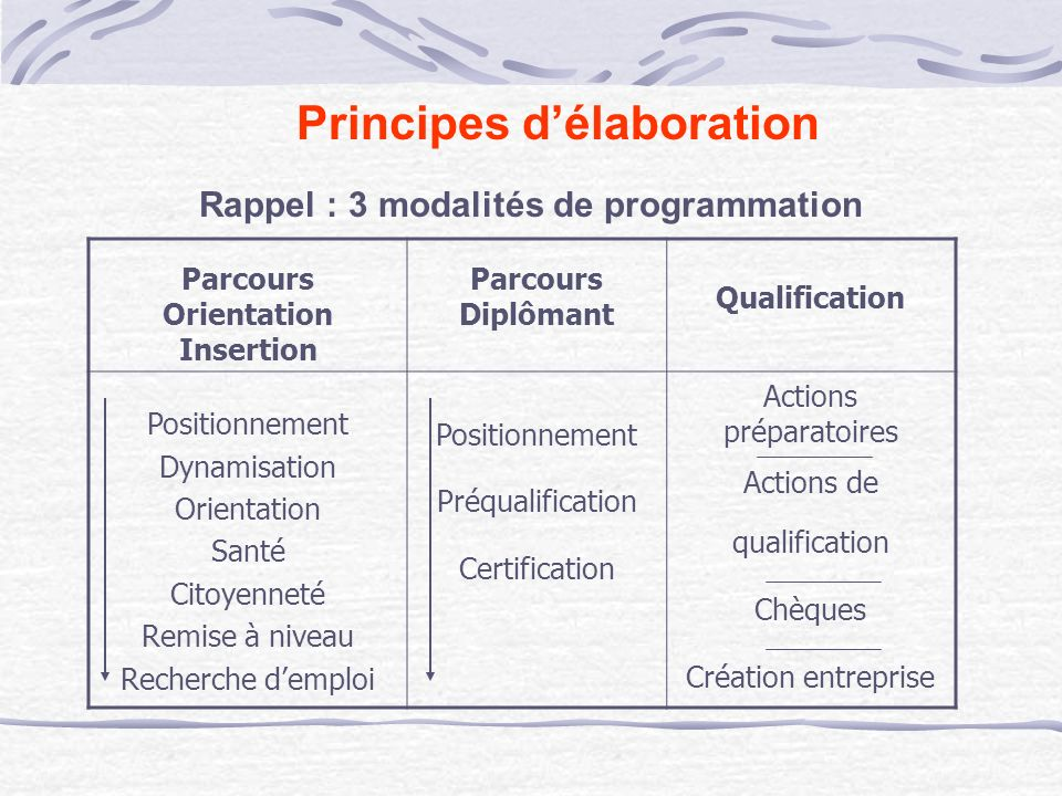 Principes d'élaboration