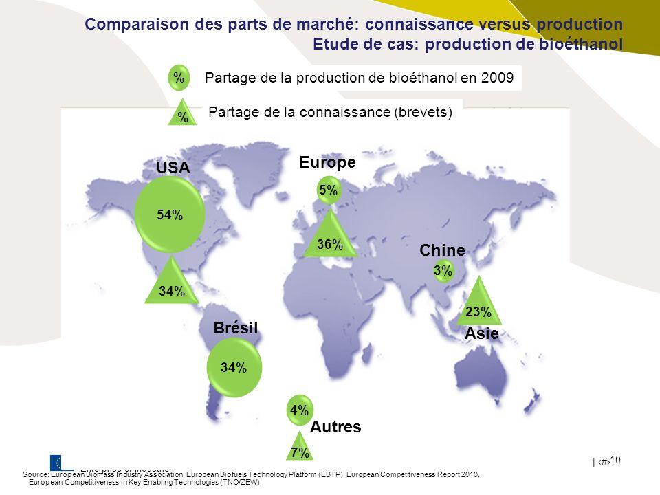 Europe USA Chine Brésil Asie Autres