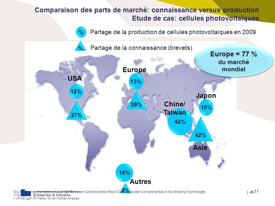 Europe = 77 % du marché mondial