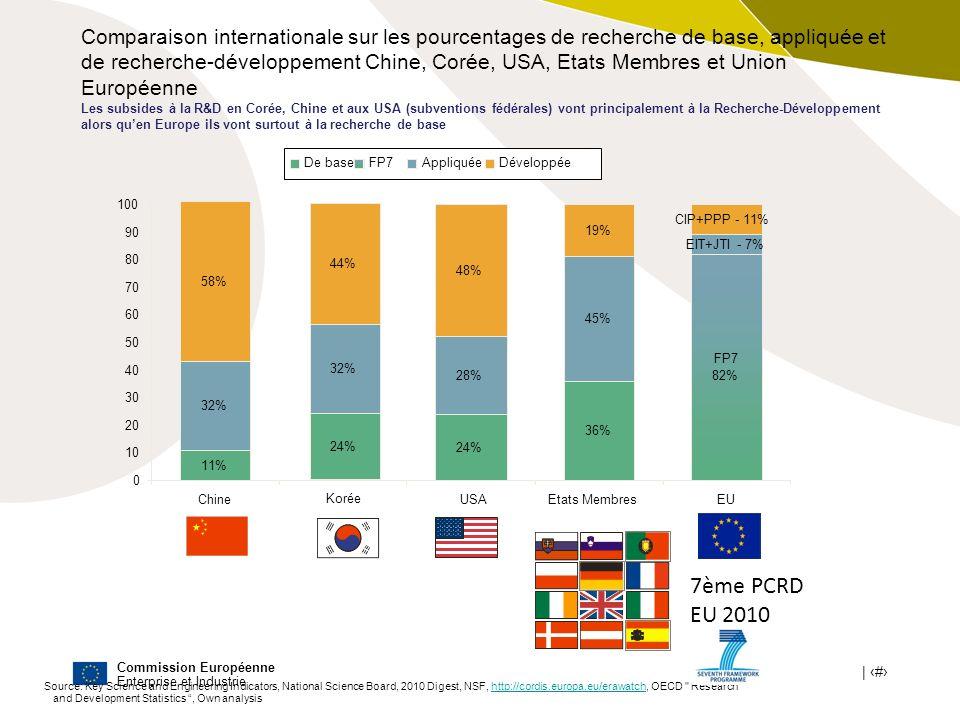 Comparaison internationale sur les pourcentages de recherche de base, appliquée et de recherche-développement Chine, Corée, USA, Etats Membres et Union Européenne Les subsides à la R&D en Corée, Chine et aux USA (subventions fédérales) vont principalement à la Recherche-Développement alors qu'en Europe ils vont surtout à la recherche de base