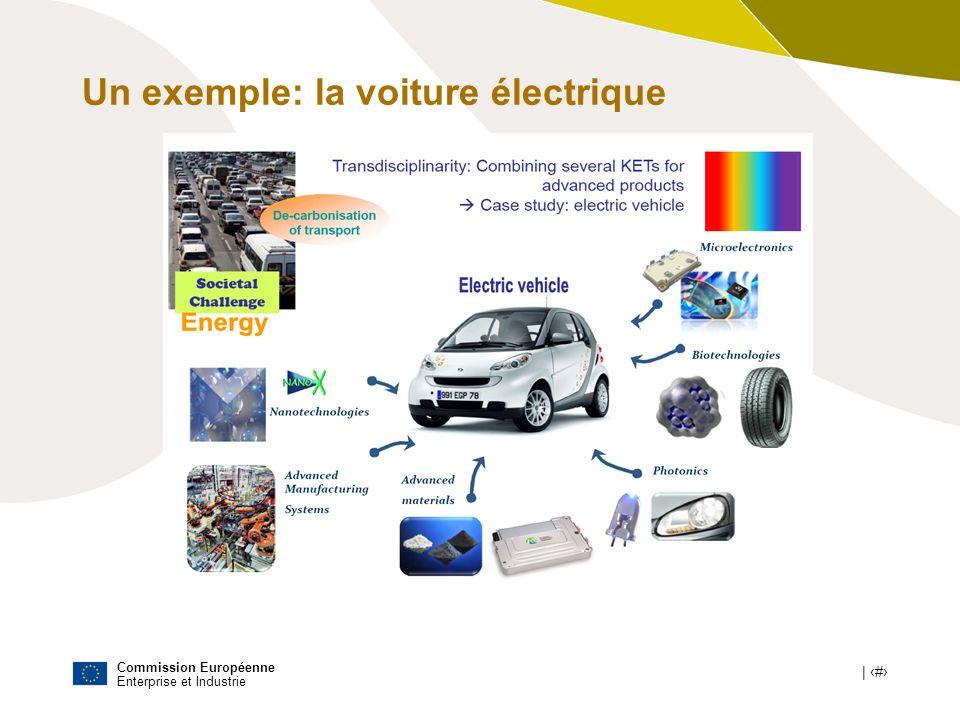 Un exemple: la voiture électrique