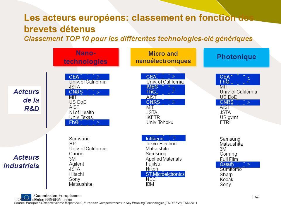 Les acteurs européens: classement en fonction des brevets détenus Classement TOP 10 pour les différentes technologies-clé génériques