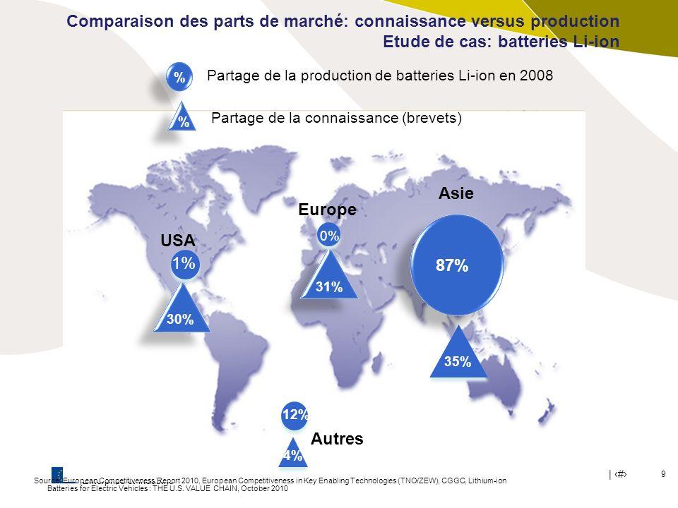 Asie Europe USA 87% Autres