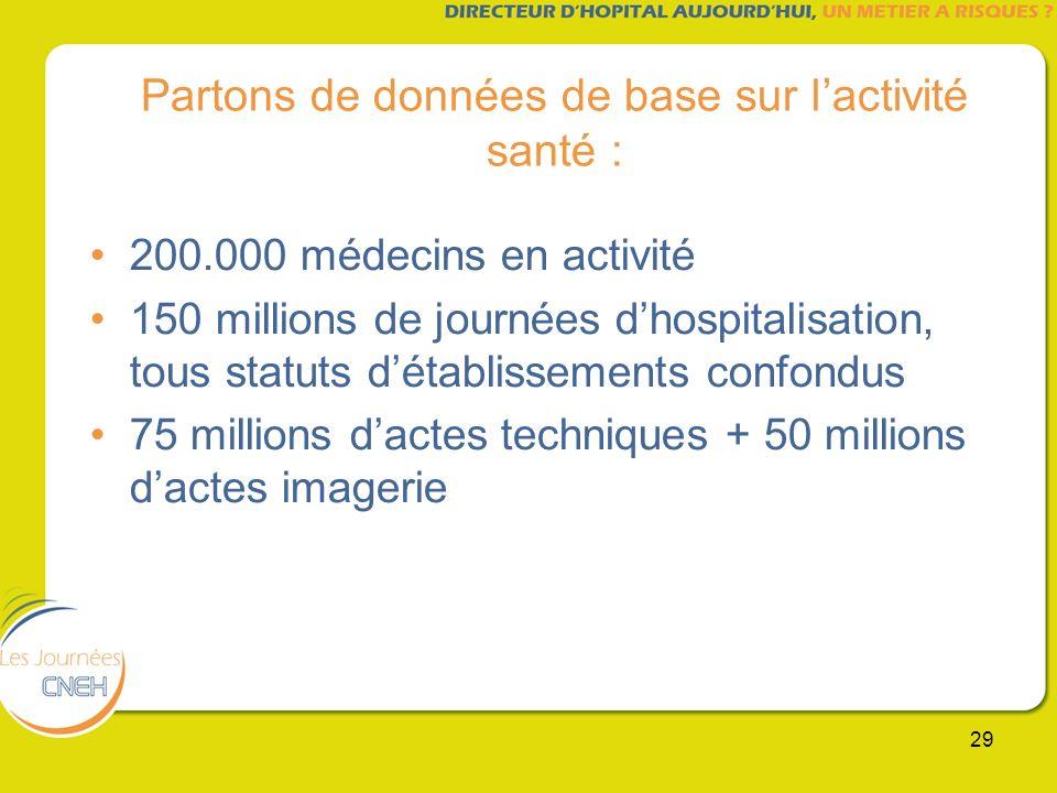 Partons de données de base sur l'activité santé :