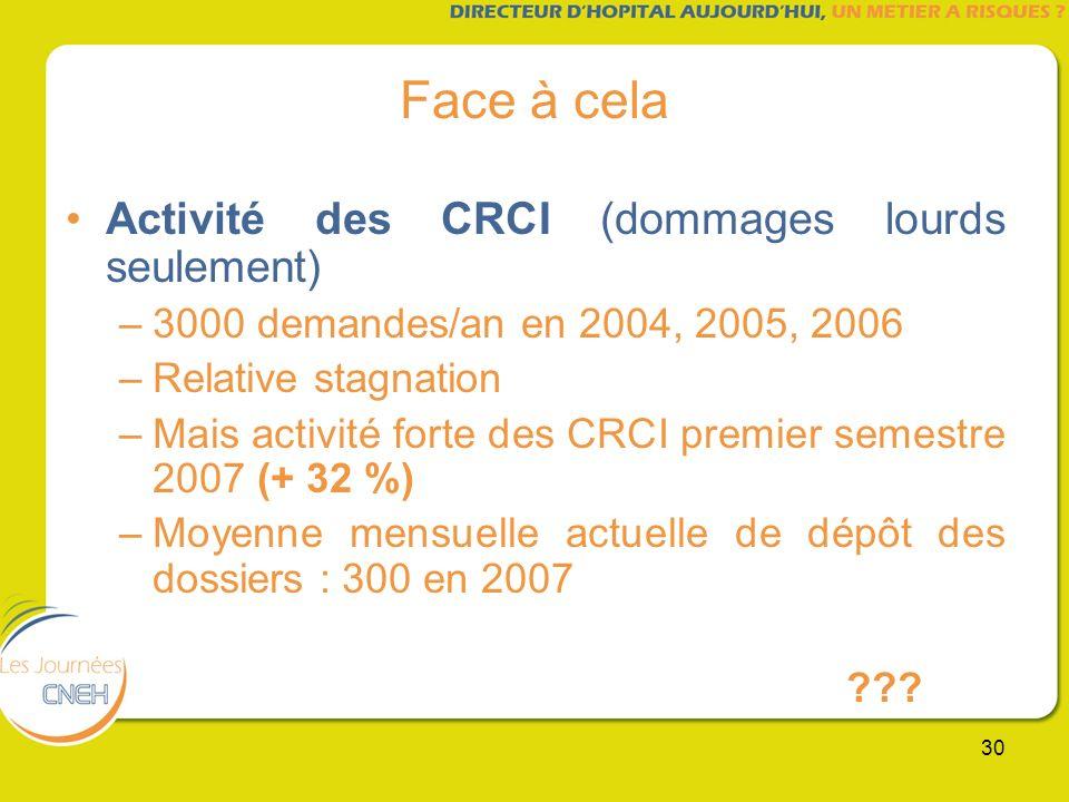 Face à cela Activité des CRCI (dommages lourds seulement)