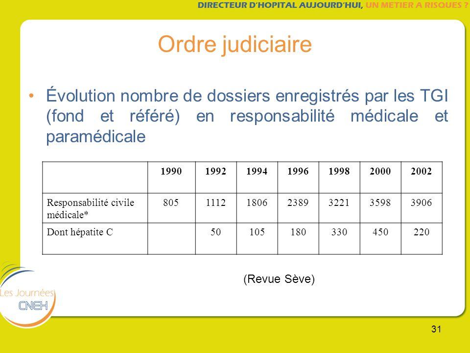 Ordre judiciaire Évolution nombre de dossiers enregistrés par les TGI (fond et référé) en responsabilité médicale et paramédicale.