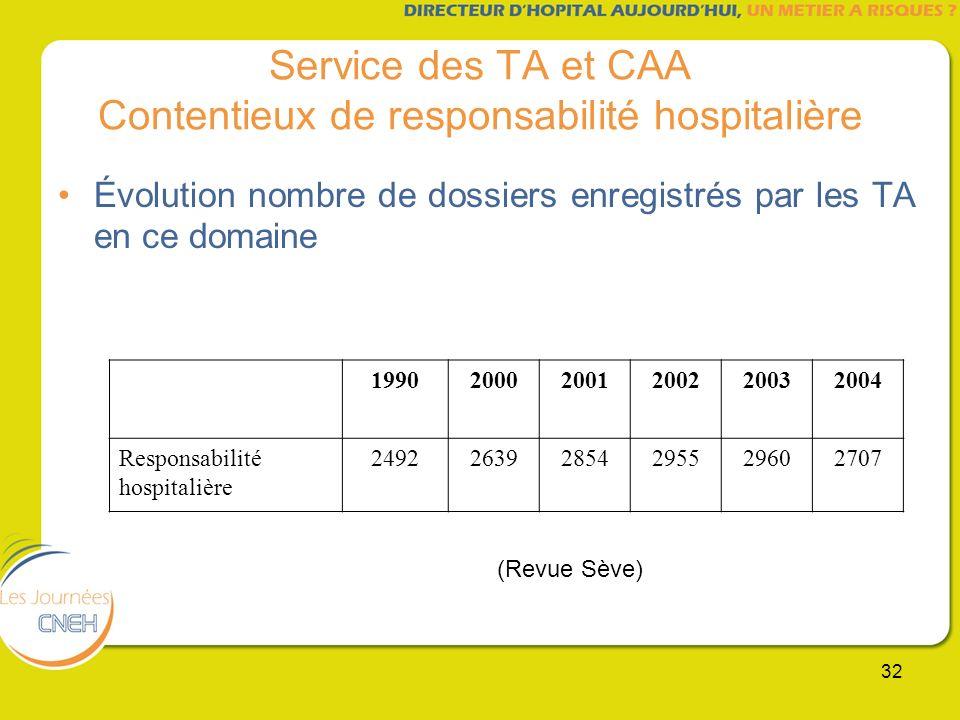 Service des TA et CAA Contentieux de responsabilité hospitalière