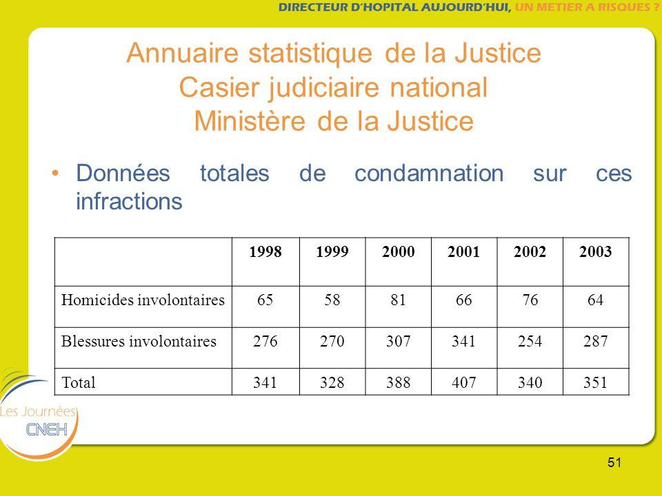 Annuaire statistique de la Justice Casier judiciaire national Ministère de la Justice