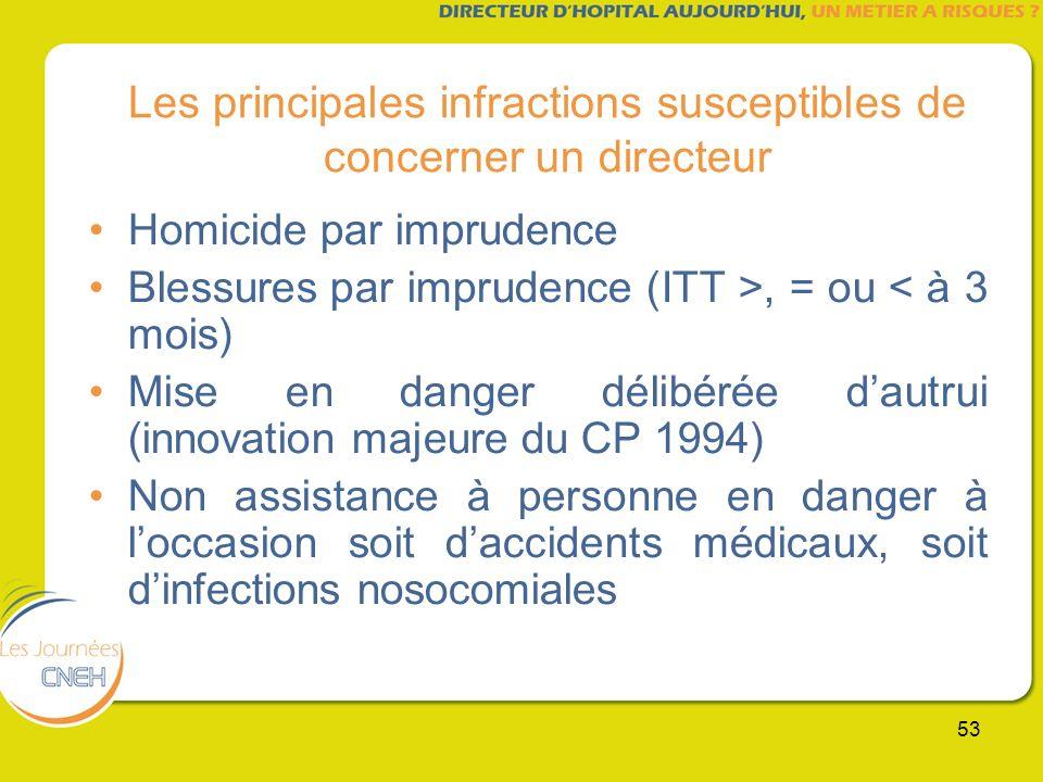 Les principales infractions susceptibles de concerner un directeur