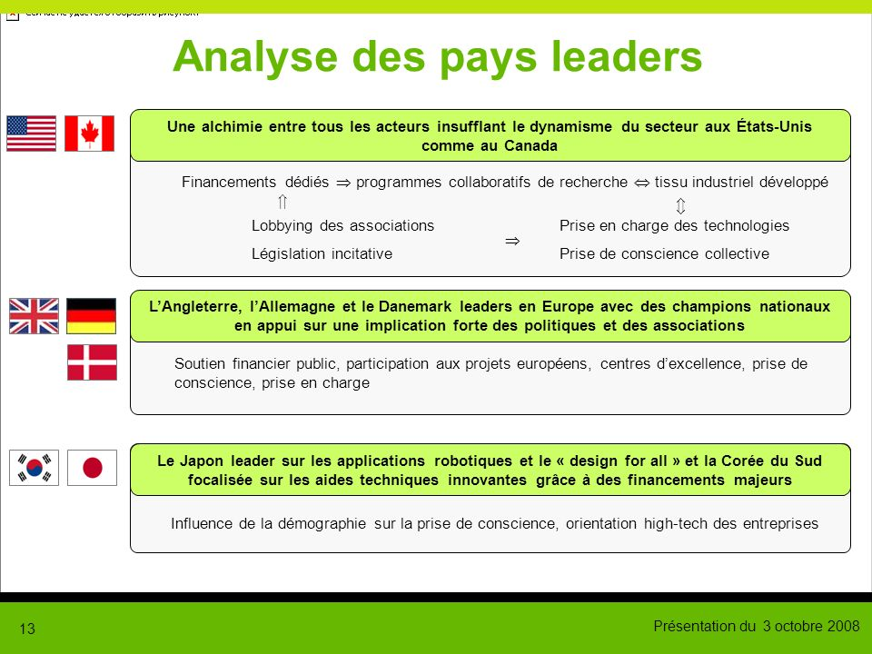 Analyse des pays leaders
