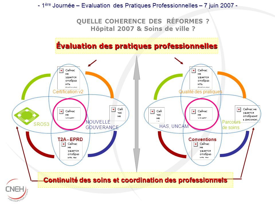 Évaluation des pratiques professionnelles