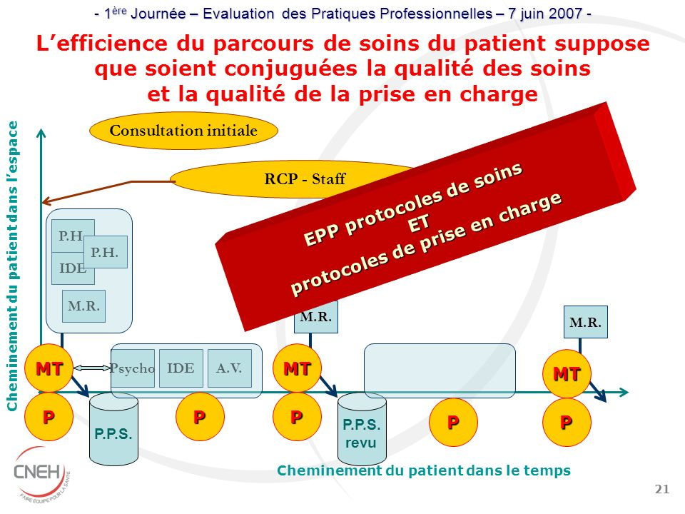 L'efficience du parcours de soins du patient suppose