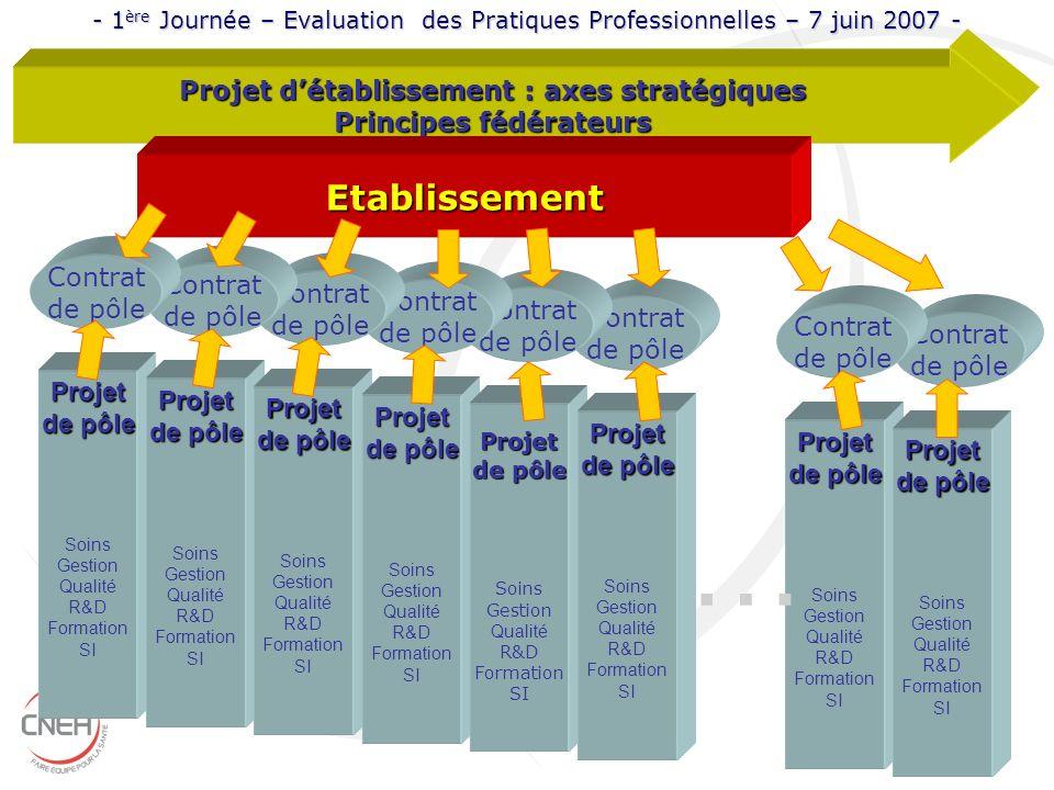 Projet d'établissement : axes stratégiques Principes fédérateurs