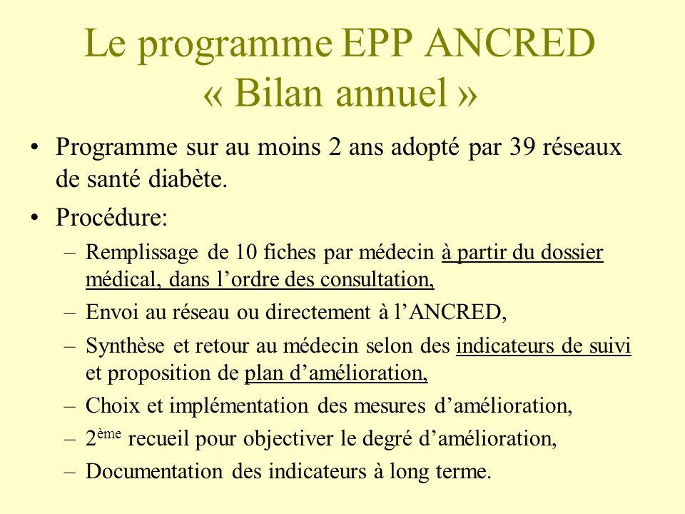 Le programme EPP ANCRED « Bilan annuel »