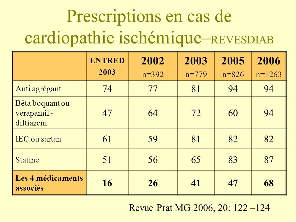 Prescriptions en cas de cardiopathie ischémique–REVESDIAB
