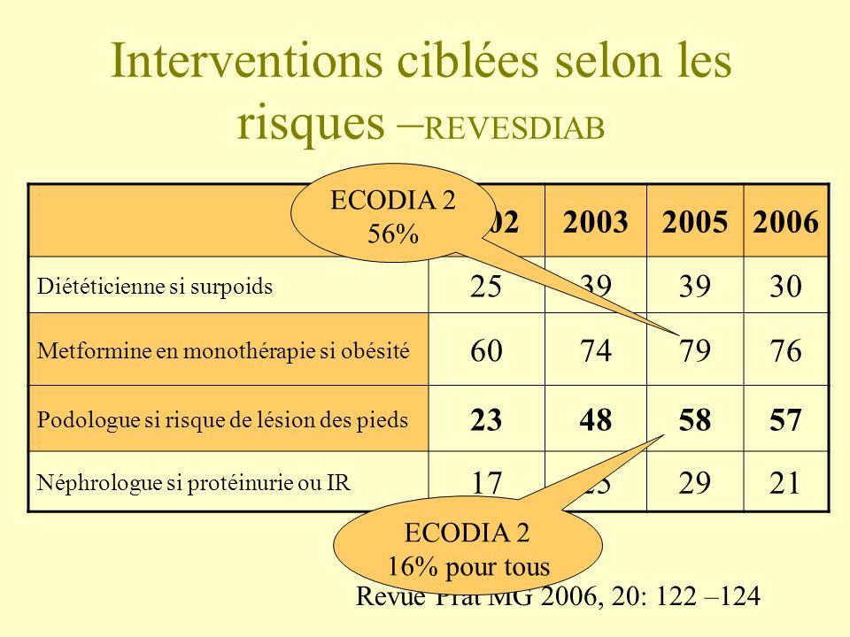 Interventions ciblées selon les risques –REVESDIAB
