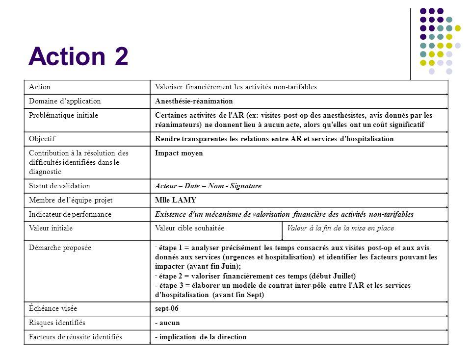 Action 2 Action Valoriser financièrement les activités non-tarifables