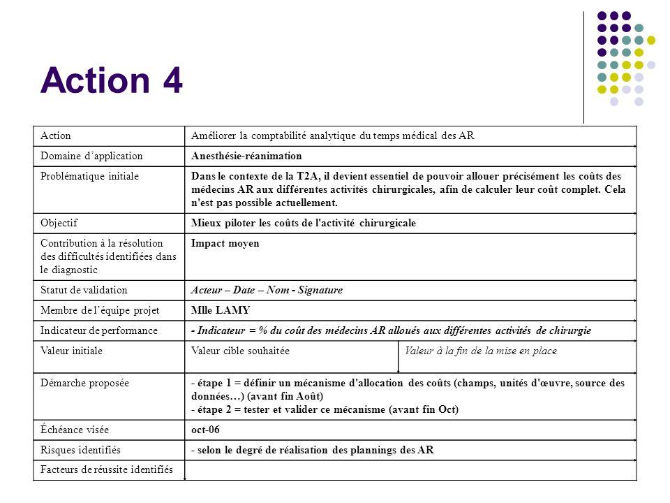 Action 4 Action. Améliorer la comptabilité analytique du temps médical des AR. Domaine d'application.