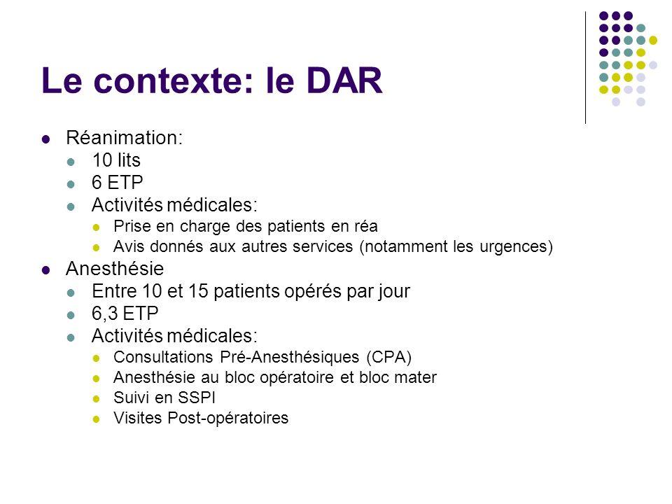 Le contexte: le DAR Réanimation: Anesthésie 10 lits 6 ETP