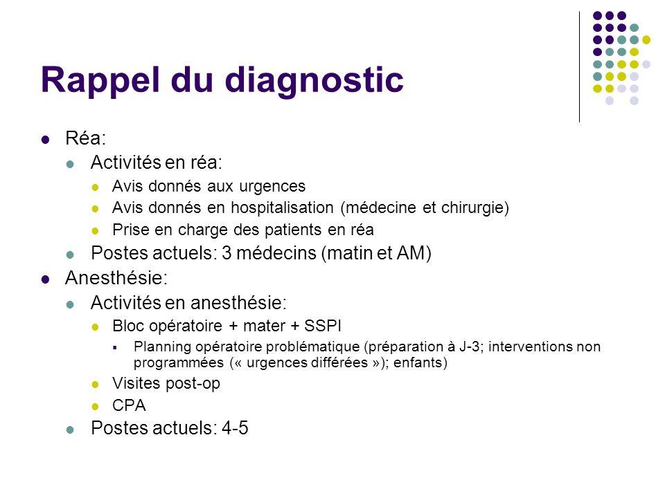 Rappel du diagnostic Réa: Anesthésie: Activités en réa: