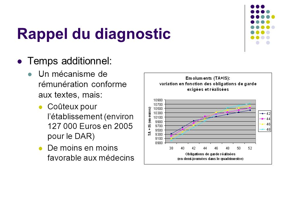 Rappel du diagnostic Temps additionnel: