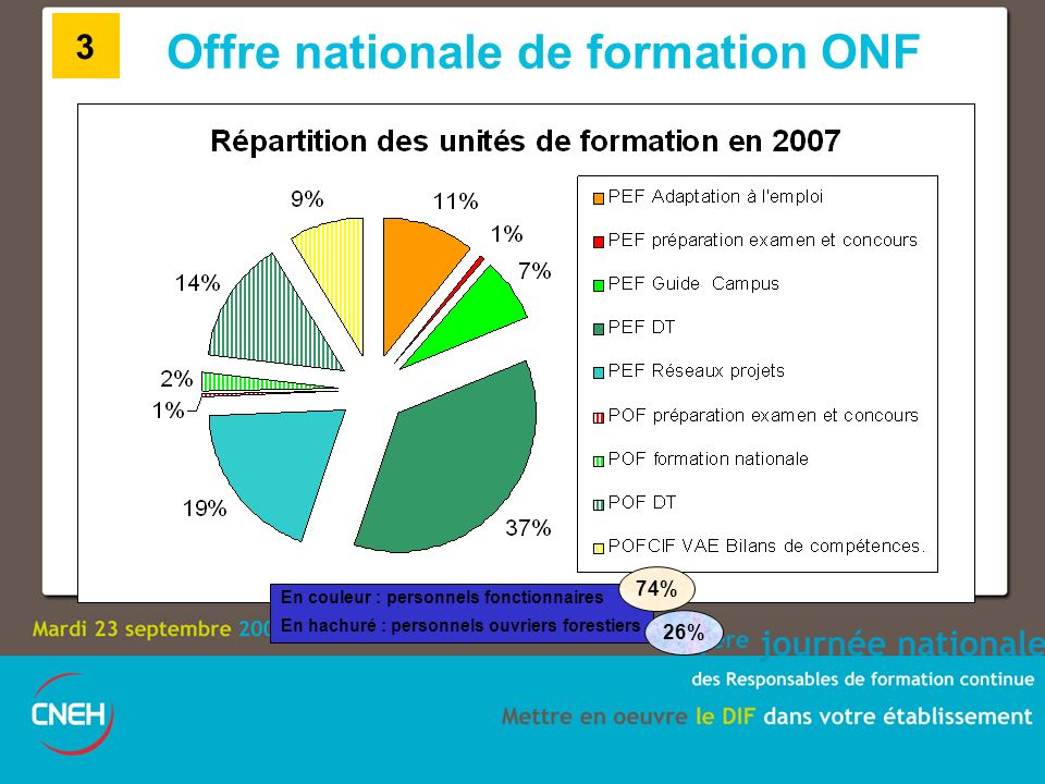 Offre nationale de formation ONF