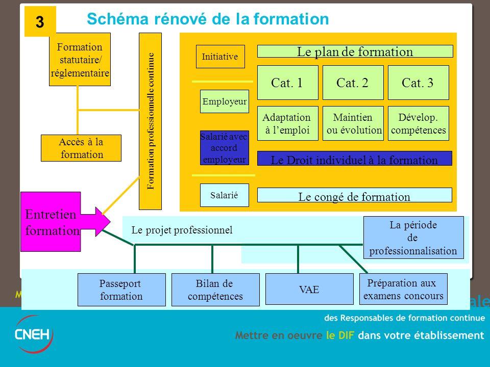 Schéma rénové de la formation