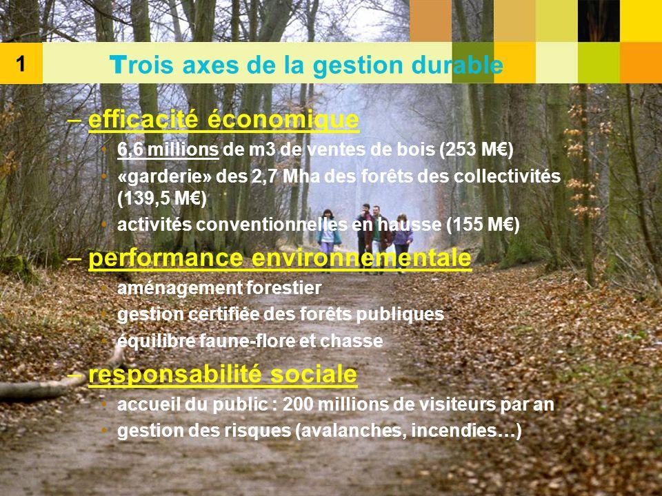 Trois axes de la gestion durable