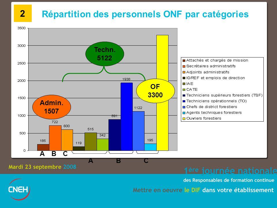 Répartition des personnels ONF par catégories