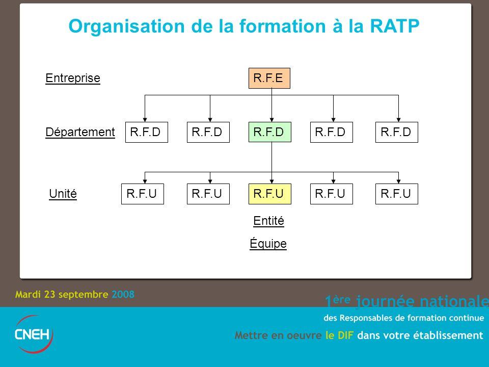 Organisation de la formation à la RATP