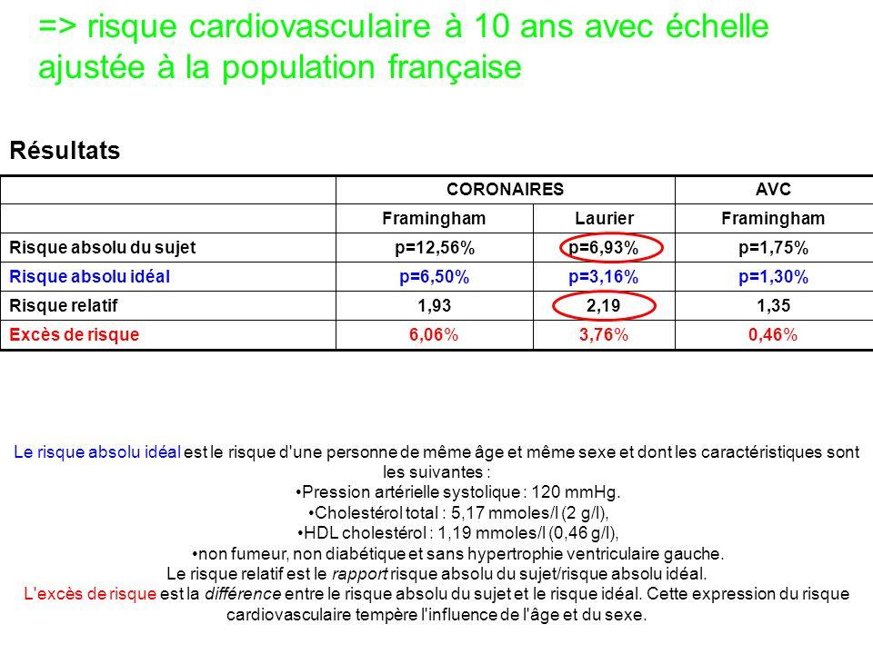 => risque cardiovasculaire à 10 ans avec échelle ajustée à la population française