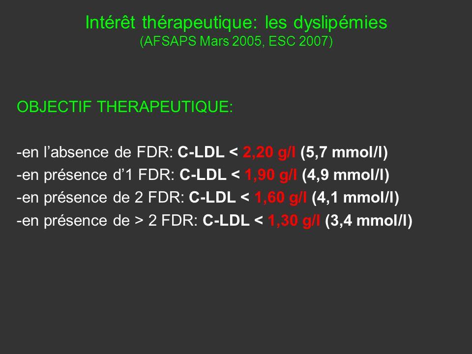 Intérêt thérapeutique: les dyslipémies (AFSAPS Mars 2005, ESC 2007)