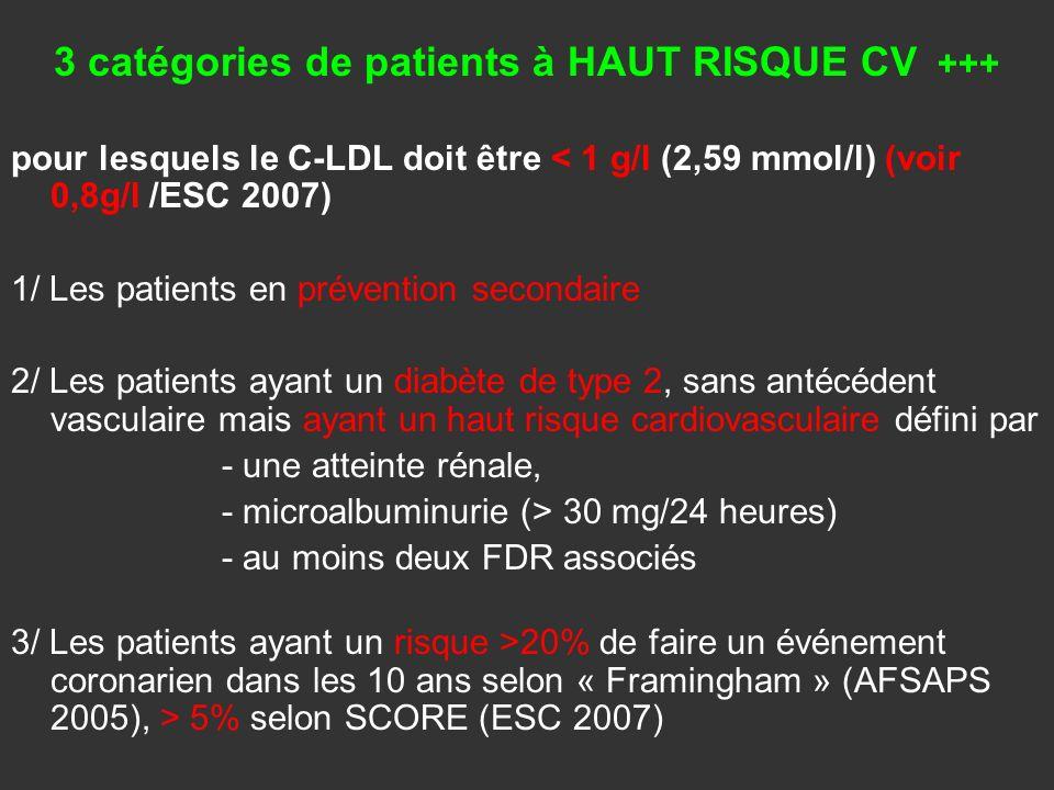 3 catégories de patients à HAUT RISQUE CV +++