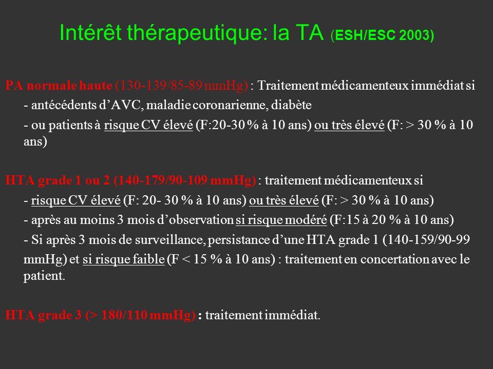 Intérêt thérapeutique: la TA (ESH/ESC 2003)
