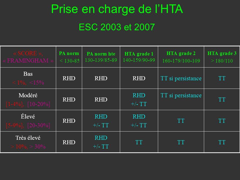 Prise en charge de l'HTA