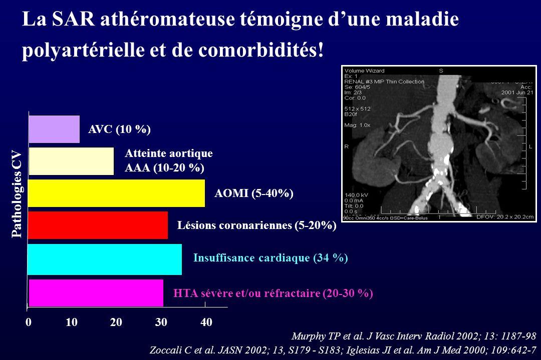 La SAR athéromateuse témoigne d'une maladie polyartérielle et de comorbidités!
