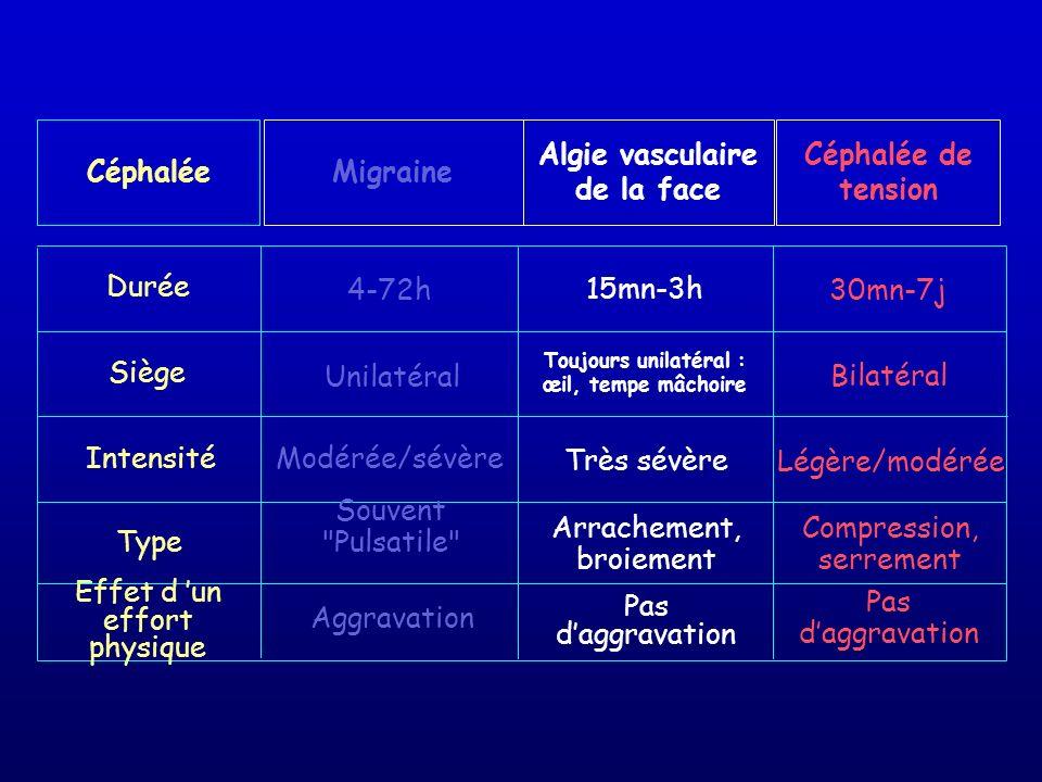 Algie vasculaire de la face Toujours unilatéral : œil, tempe mâchoire