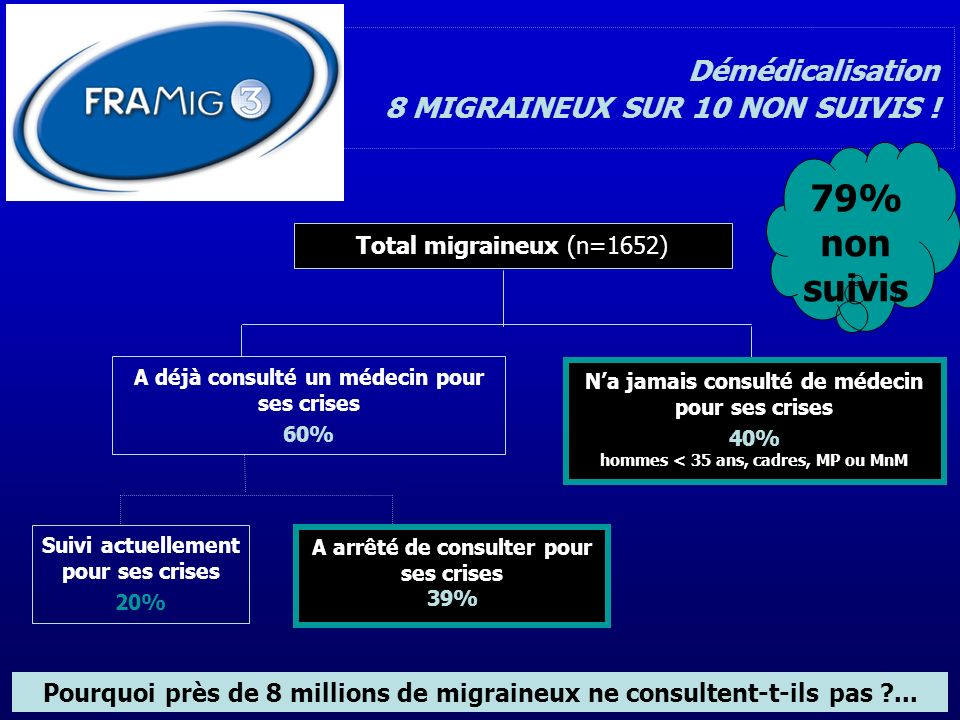 Démédicalisation 79% non suivis 8 MIGRAINEUX SUR 10 NON SUIVIS !