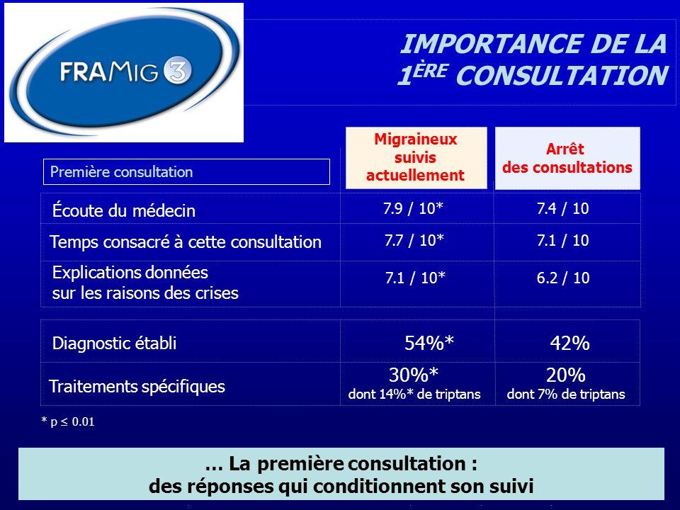 IMPORTANCE DE LA 1ÈRE CONSULTATION 54%* 42% 30%* 20%