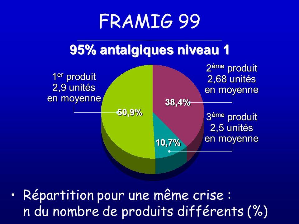 FRAMIG 99 95% antalgiques niveau 1
