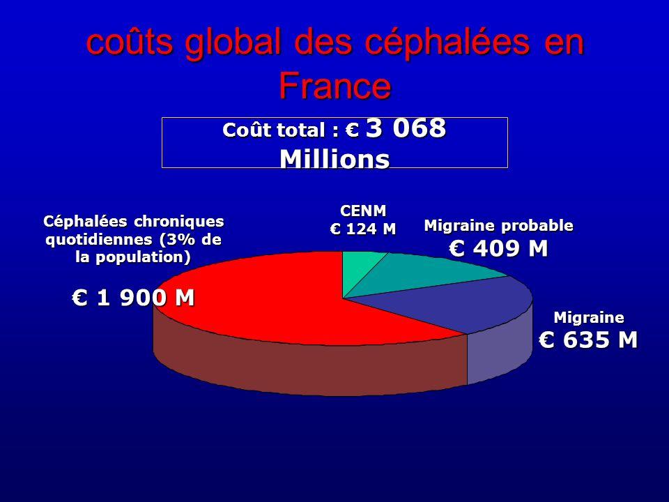 coûts global des céphalées en France