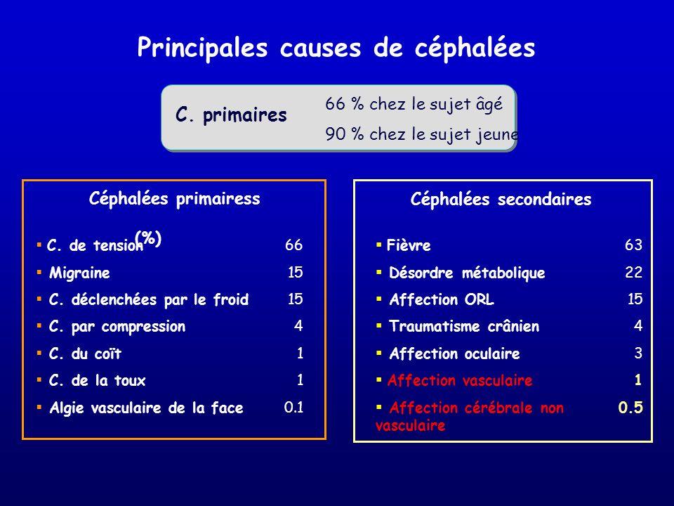 Principales causes de céphalées Céphalées secondaires