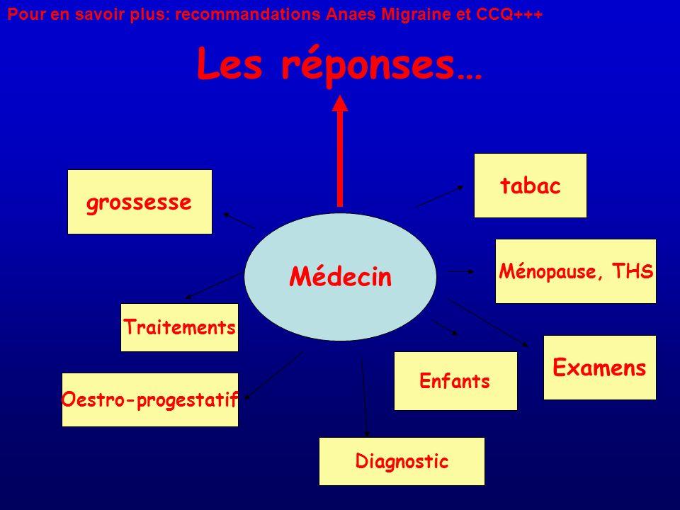 Les réponses… Médecin tabac grossesse Examens Ménopause, THS
