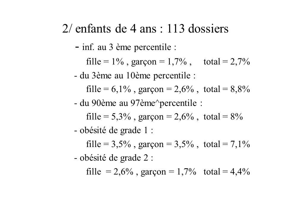 2/ enfants de 4 ans : 113 dossiers - inf. au 3 ème percentile :