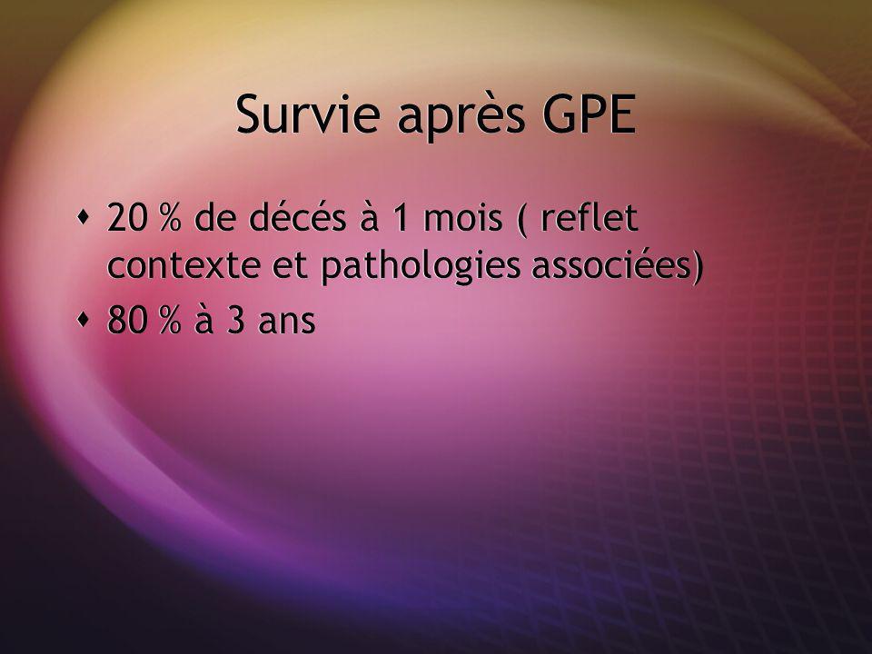 Survie après GPE 20 % de décés à 1 mois ( reflet contexte et pathologies associées) 80 % à 3 ans