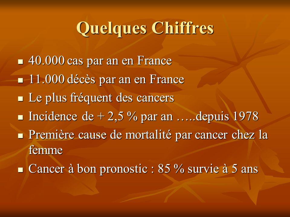 Quelques Chiffres 40.000 cas par an en France