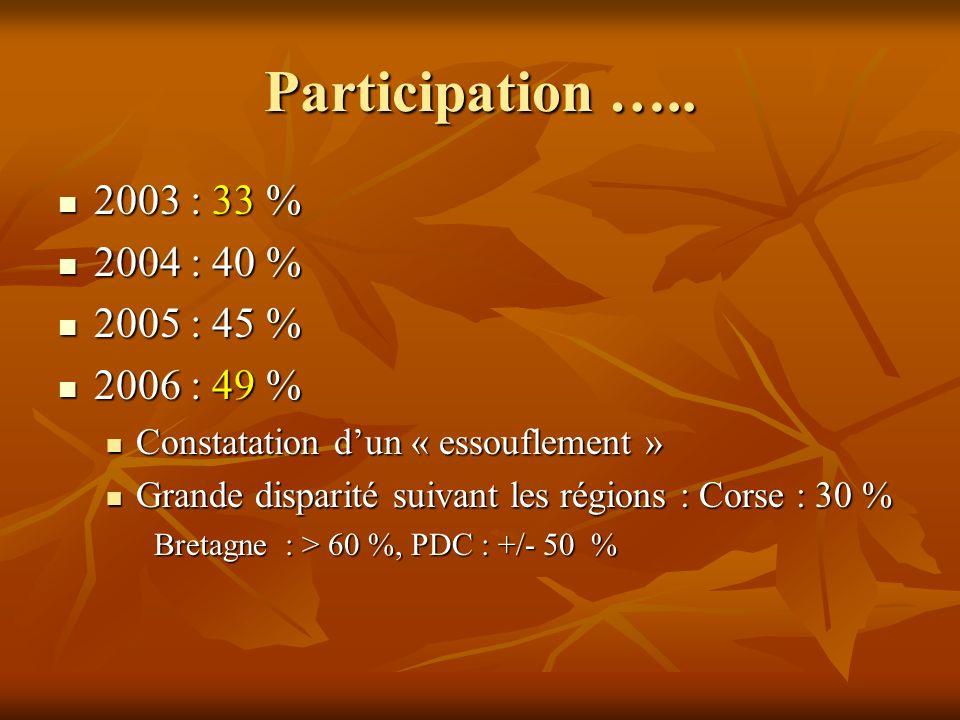 Participation ….. 2003 : 33 % 2004 : 40 % 2005 : 45 % 2006 : 49 %