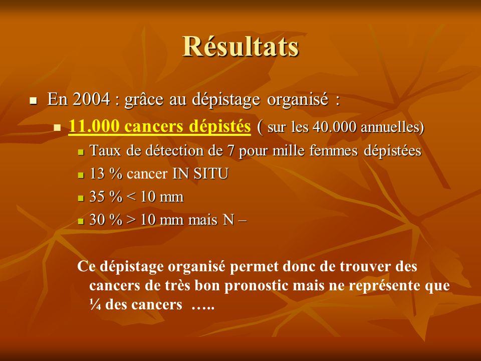 Résultats En 2004 : grâce au dépistage organisé :